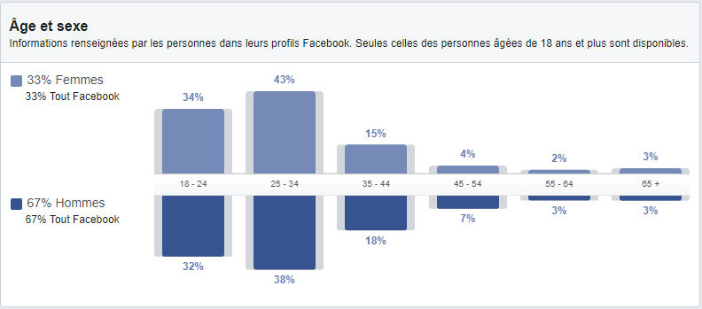 pourcentage d'audience ivoirienne - facebook