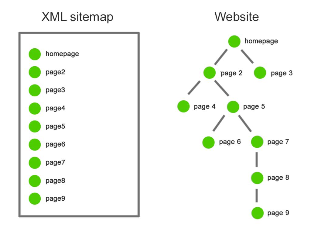 différence entre sitemap et architecture du site