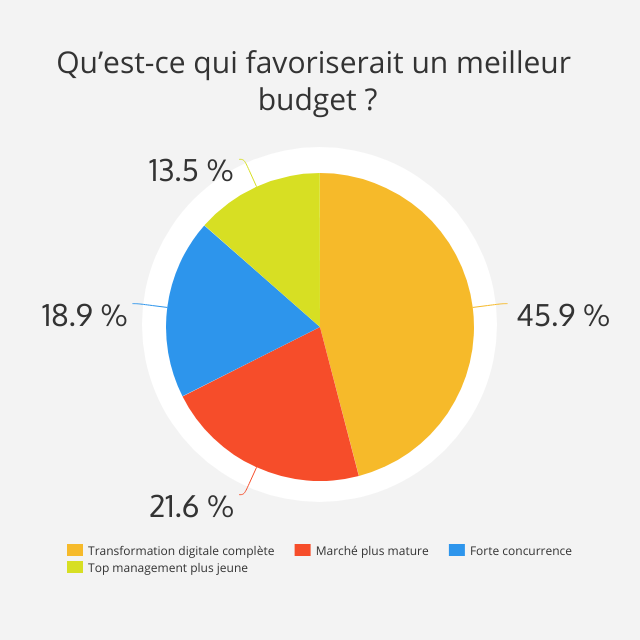 augmentation du budget digital