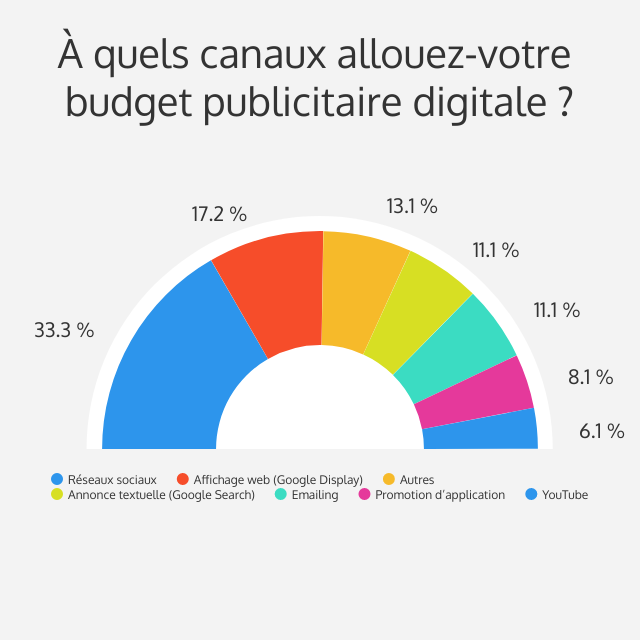 Comment les marketeurs répartissent leur budget marketing digital ?