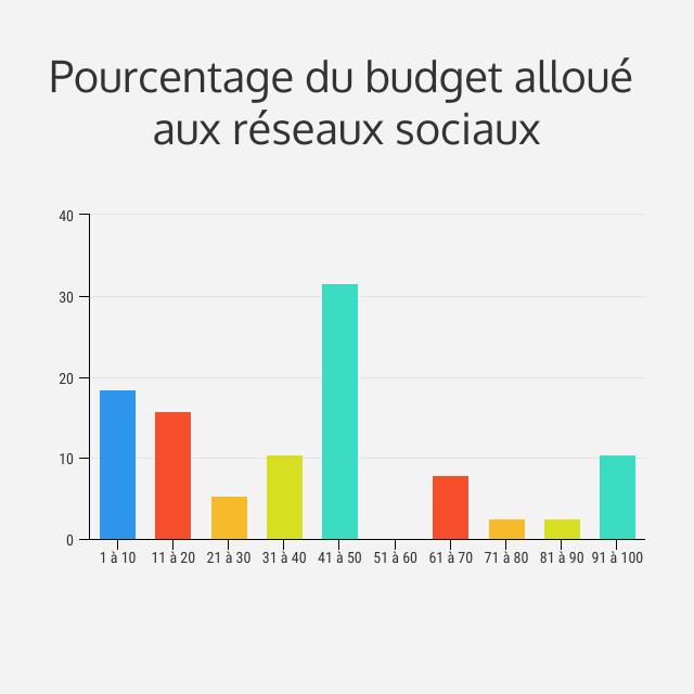 budget réseaux sociaux