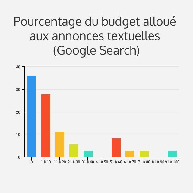 budget google search