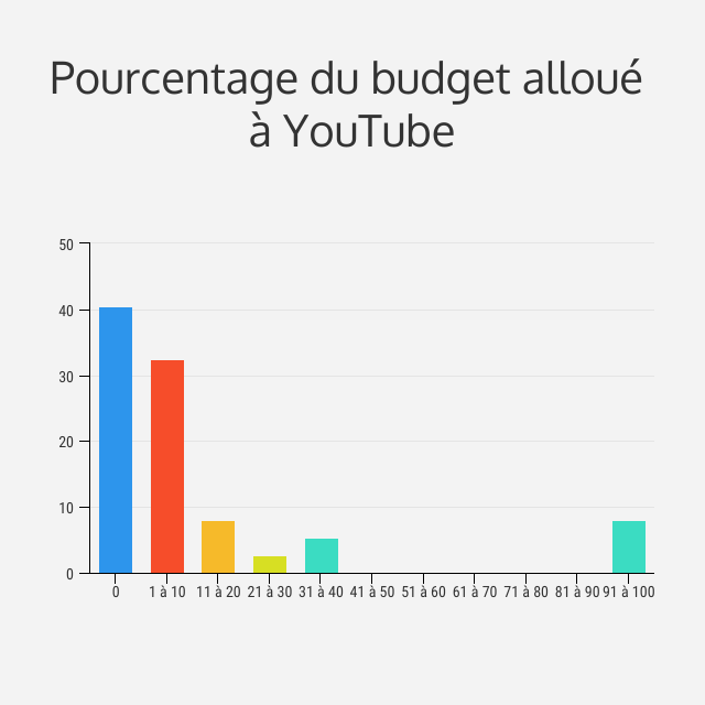budget youTube