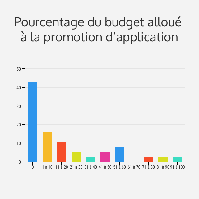 budget promotion d'application